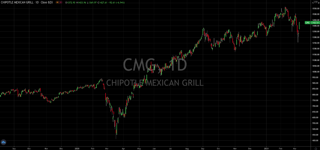 Chipotle Continues To Impress Wall Street
