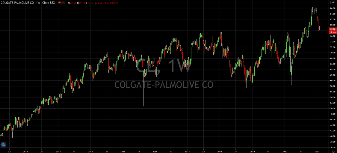 Everyone Should Have Some Colgate (NYSE: CL) In Their Portfolio