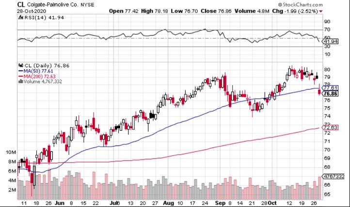 Colgate-Palmolive (NYSE: CL) is Safe Play for Dividend Investors