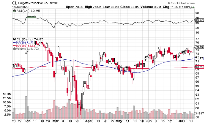 Colgate-Palmolive (NYSE: CL) Nears Breakout Point of 7-Year Base