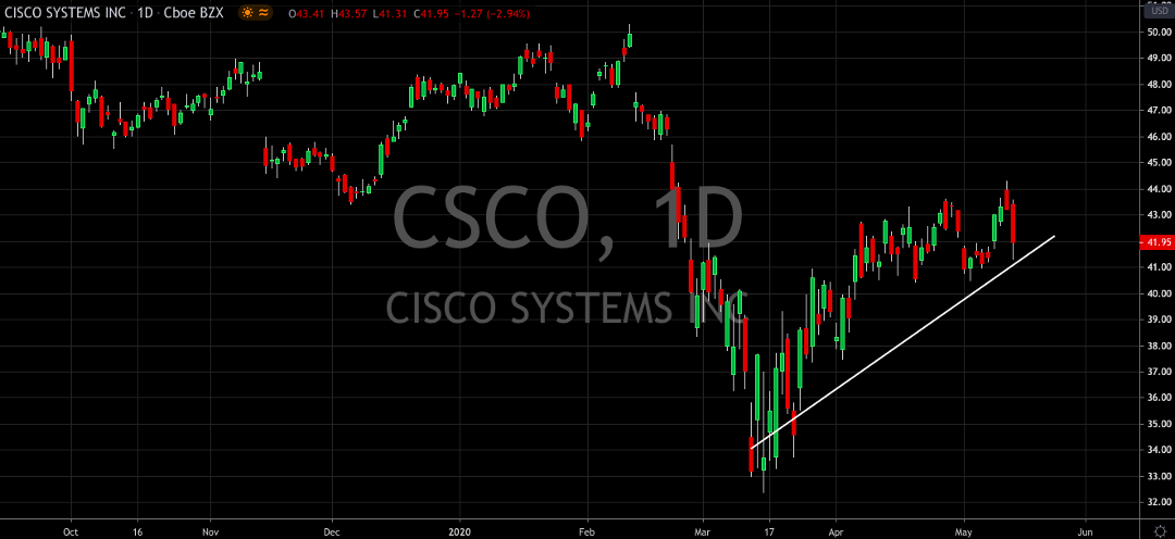 Cisco Beats, Time To Buy?