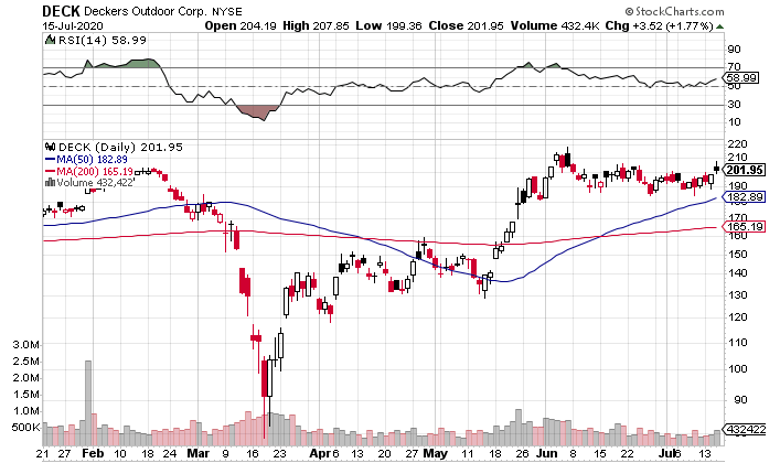 Deckers (NYSE: DECK) Approaches All-Time Highs Ahead of Earnings: Can it Break Through?