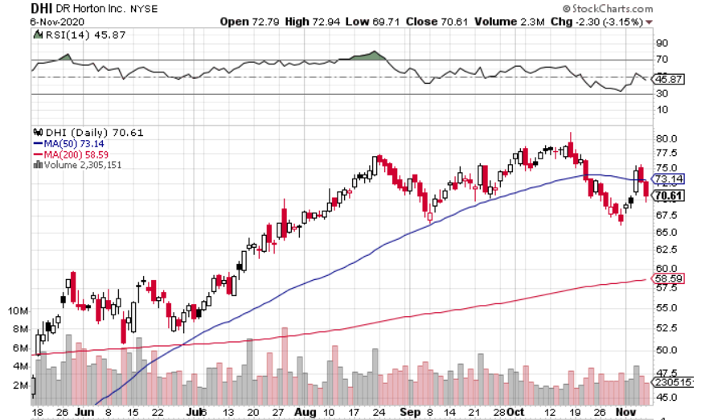 D.R. Horton (NYSE: DHI) is Safe Play in Hot Sector