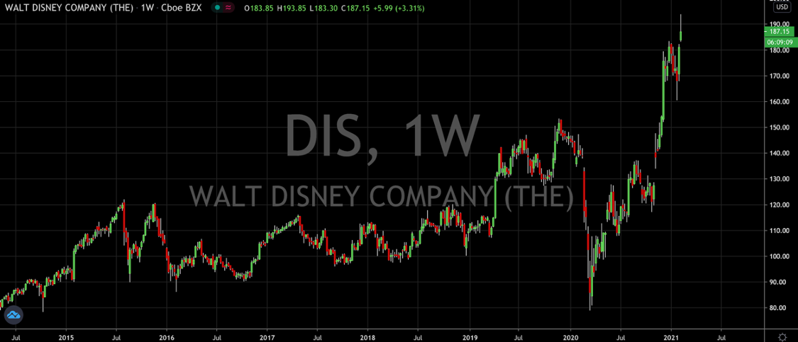 Disney Stock (NYSE: DIS) Rallies Into Park Reopening