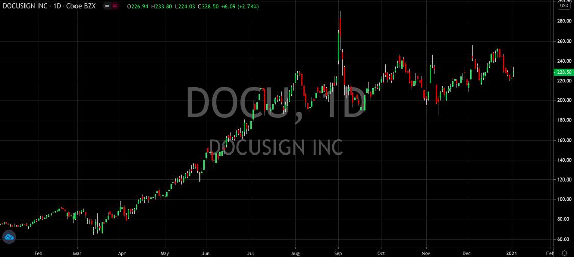 Piper Sandler Says To Buy Docusign (NASDAQ: DOCU) Even After JPMorgan Said To Sell