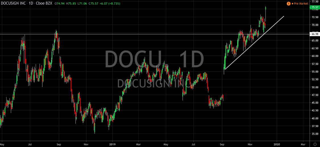 DocuSign Comes Through On Promises