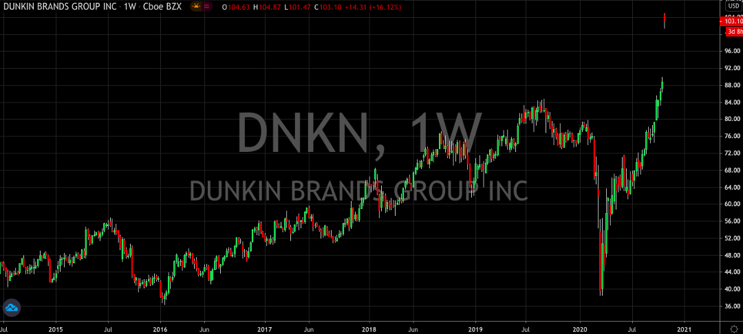Dunkin' (NASDAQ: DNKN) Stock Is Looking Tastier Than Ever