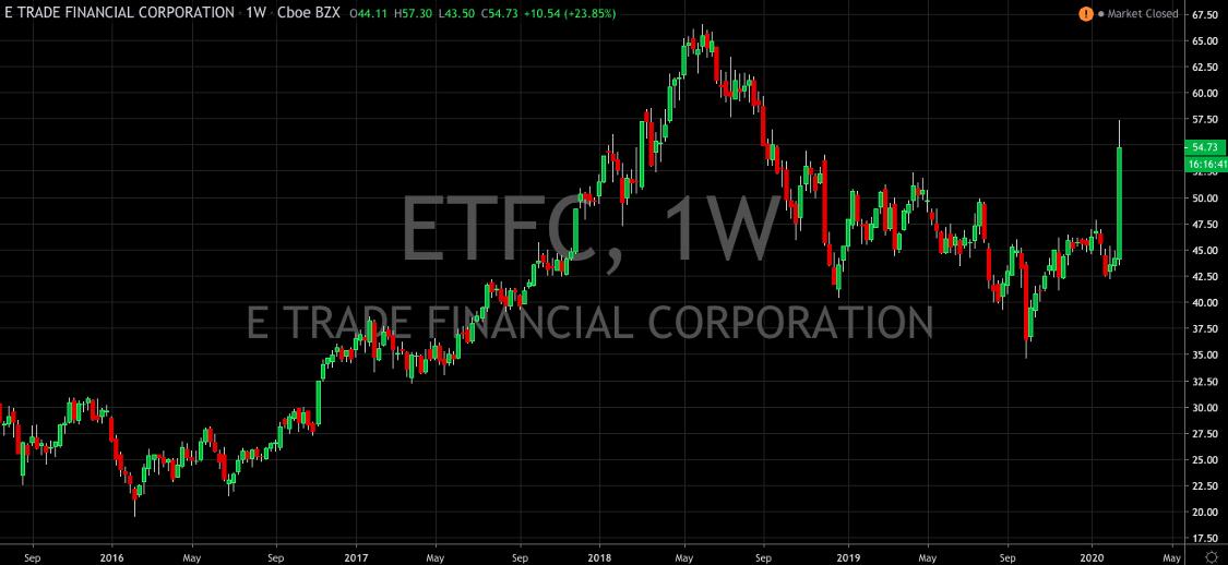 Morgan Stanley Asks E-Trade to Dance