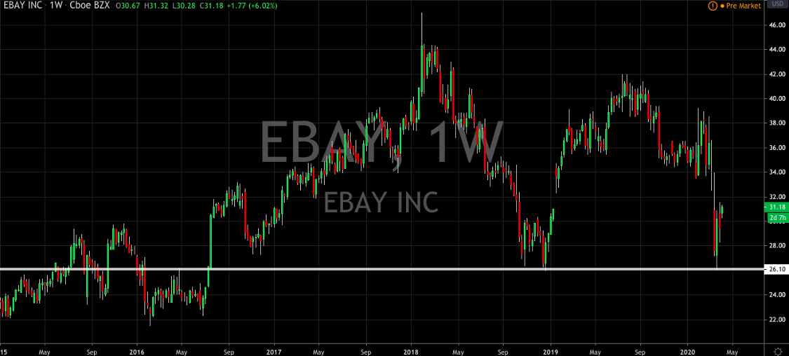 Is eBay Undervalued?