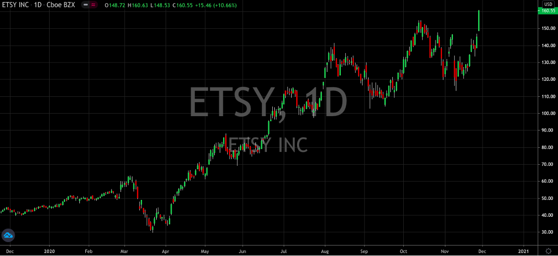 Etsy (NASDAQ: ETSY) Shows No Signs Of Slowing After Record Black Friday