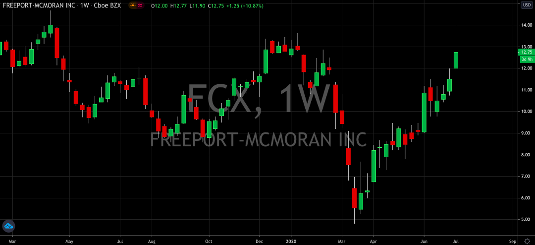 Freeport-McMoRan (NYSE: FCX) Recovery Flies Past 100% Mark