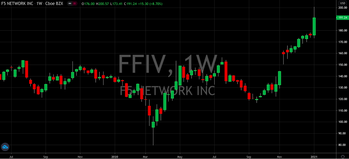 F5 Networks (NASDAQ: FFIV) Begins 2021 At The Same Pace As 2020