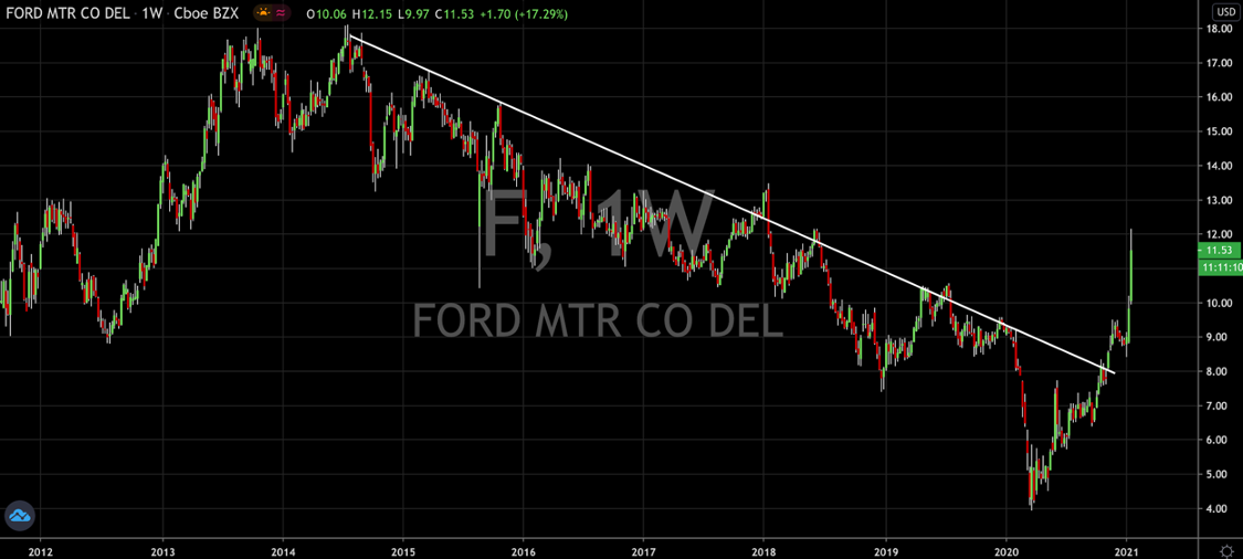 Why Is Ford (NYSE: F) At Multi Year Highs?