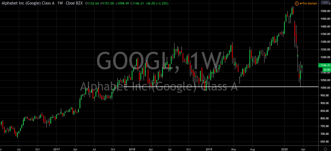 Google Just Got Upgraded, Should You Buy?
