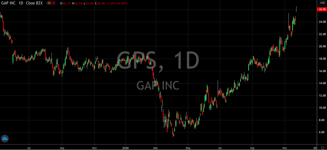 GAP (NYSE: GPS) Is A Buy No Matter What Their Earnings Are