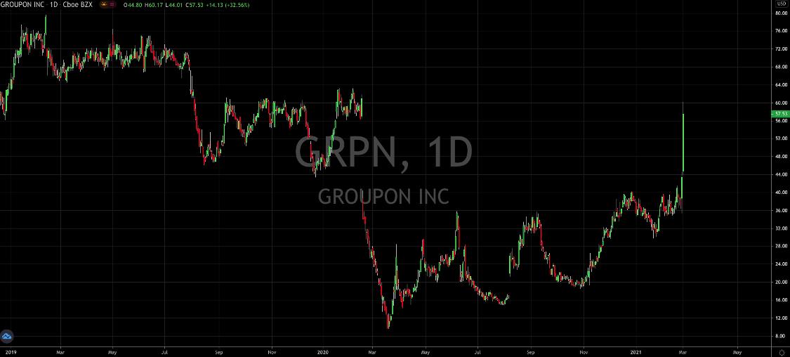 The Stars Align For Groupon (NASDAQ: GRPN)