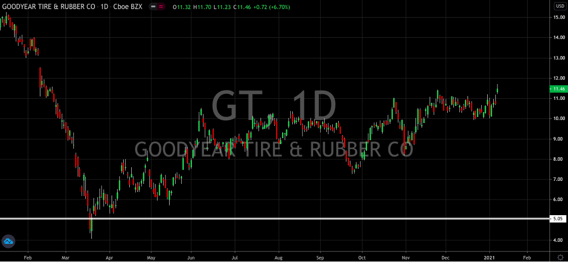 Goodyear (NASDAQ: GT) Tire Ready To Hit The Road