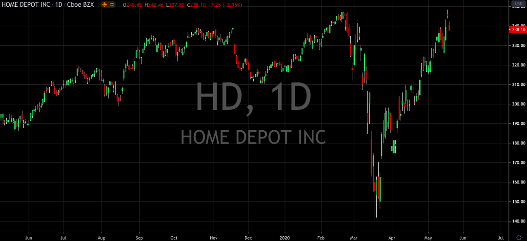 Home Depot Thinks About Next Move
