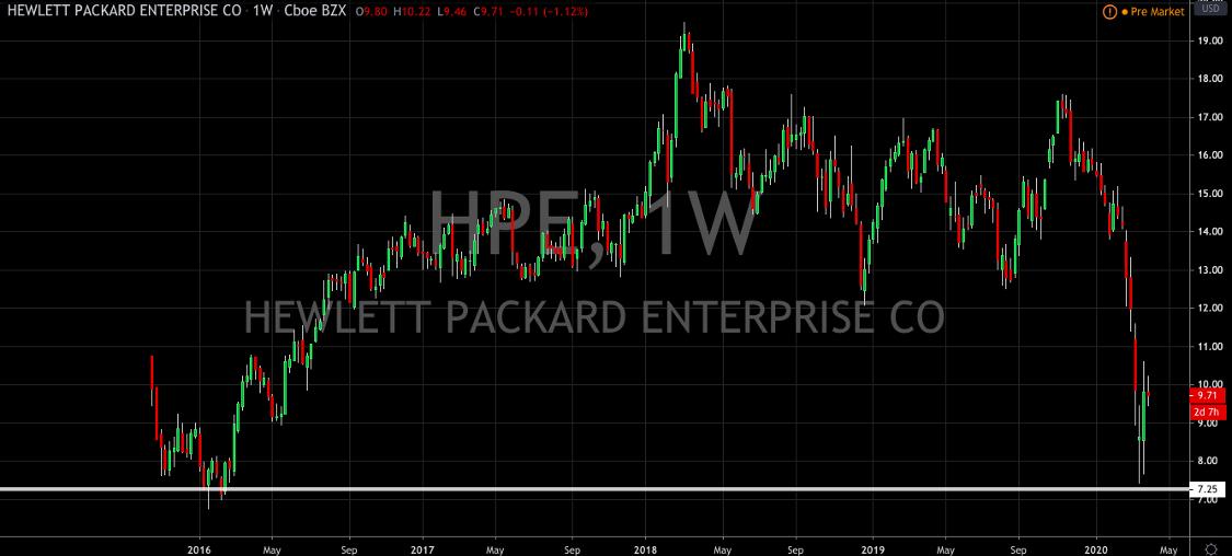 Hewlett Packard Enterprise: The Long Case