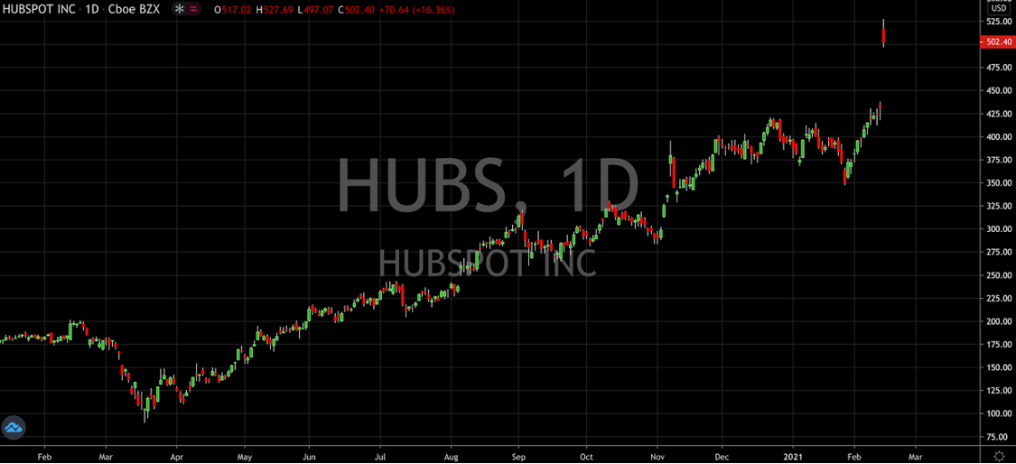 HubSpot Stock Has Never Looked So Good