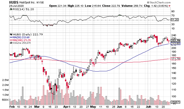 HubSpot (NYSE: HUBS) Offers Dynamic Growth at High Price: Is It Worth the Risk?