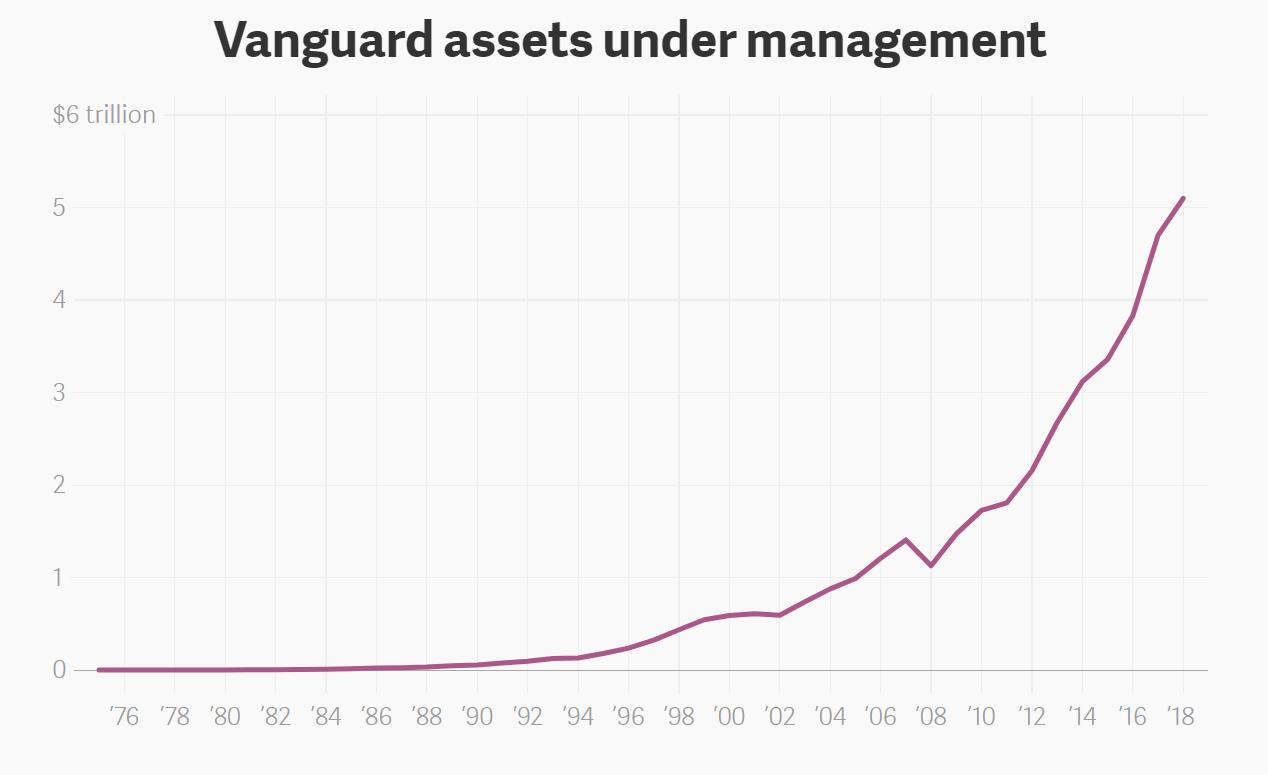 Fonds indiciels - aussi sûrs que nous le pensons?