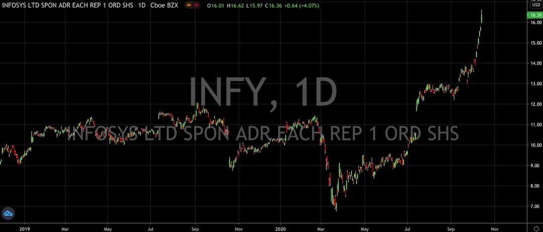 Infosys (NYSE: INFY); The Stock That Offers 60% Annual Returns And A Dividend