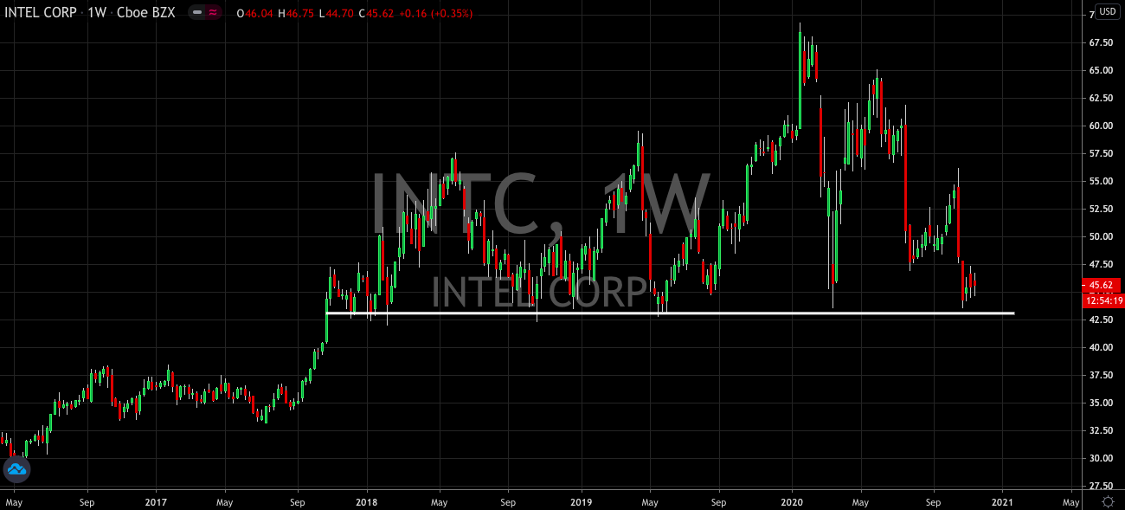 Has Intel (NASDAQ: INTC) Bottomed Out?