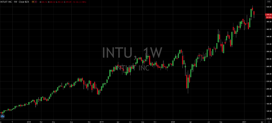 Here's How To Trade Intuit StockPost Earnings