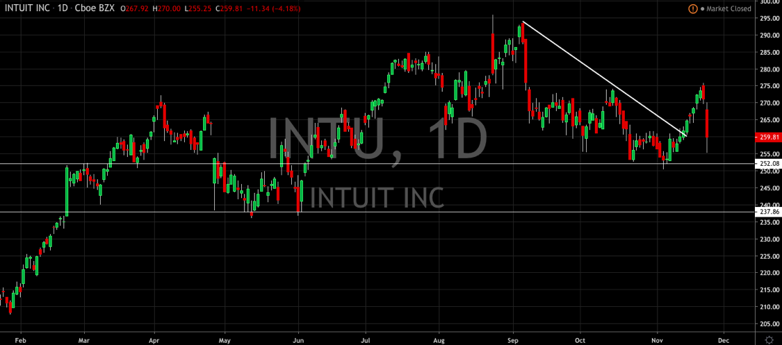 Intuit Starts to Mature