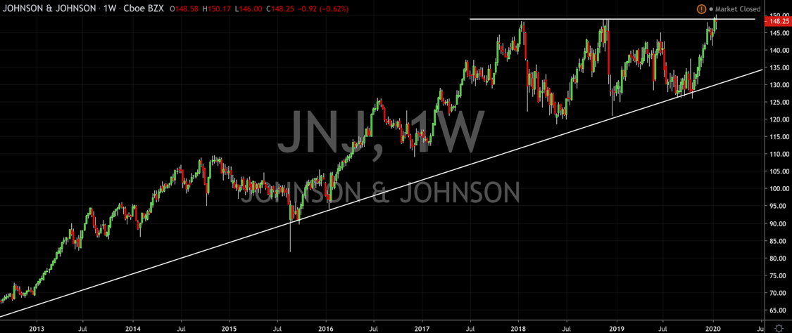 Johnson & Johnson Leave Investors With Questions
