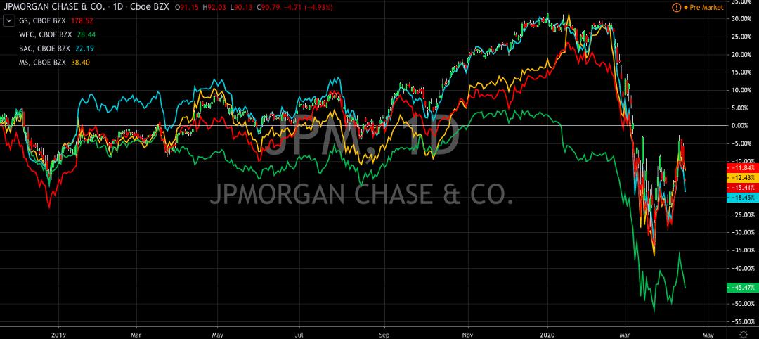 JPMorgan Chase (NYSE:JPM) Sets A High Bar, Again