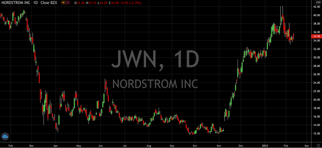 Consider Buying The Dip In Nordstrom Stock