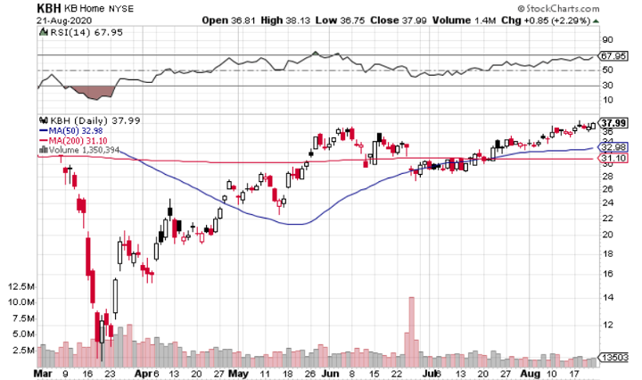 KB Home (NYSE: KBH) is an Excellent Work-At-Home Play