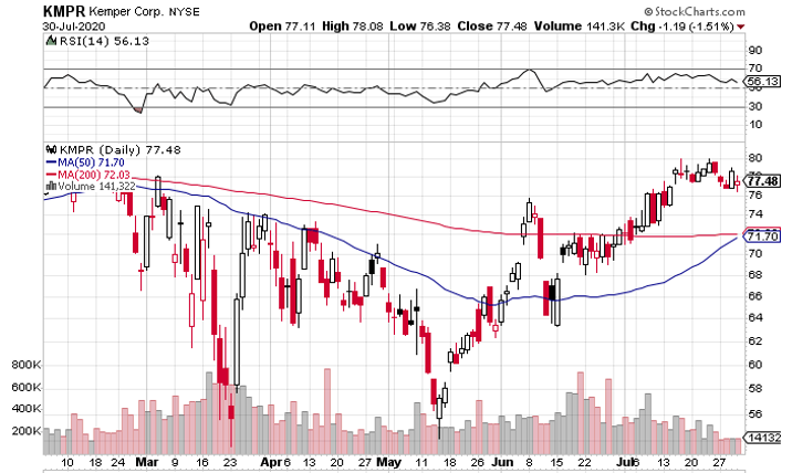 Kemper (NYSE: KMPR) Looks Like an Excellent Value Play