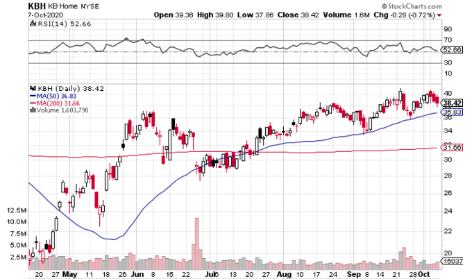 Buy KB Home (NYSE: KBH) to Cash in on Housing Shortage