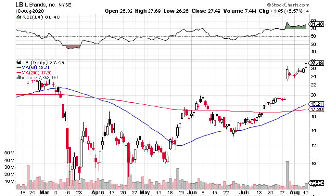 L Brands (NYSE: LB) News Alters Its Outlook: Chart Offering Entry Point