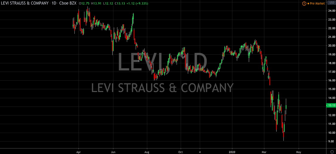 Add Levis To Your Watchlist
