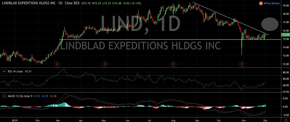 Breakout Watch:  Lindblad Expeditions, First Majestic, ImmunoGen's