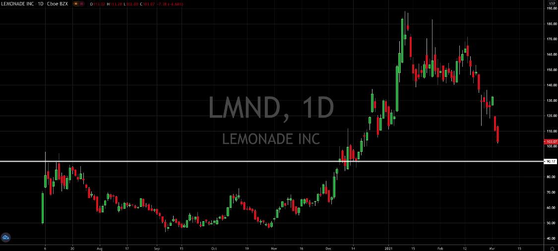 How To Play Lemonade Stock Post Earnings