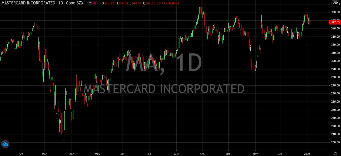 Mastercard's (NYSE: MA) Chart Looks Great… Is the Valuation Just as Attractive?