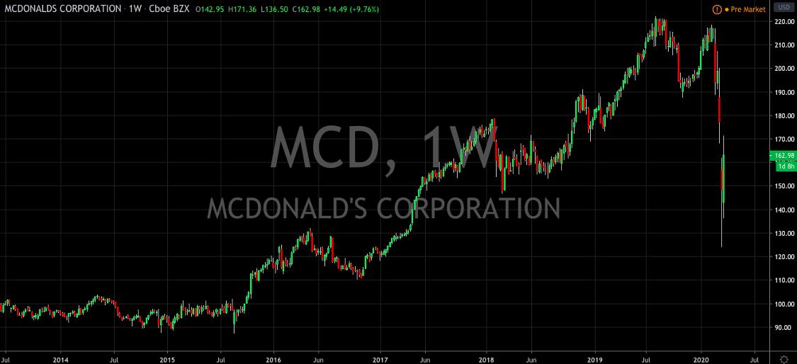 McDonalds is A Buy