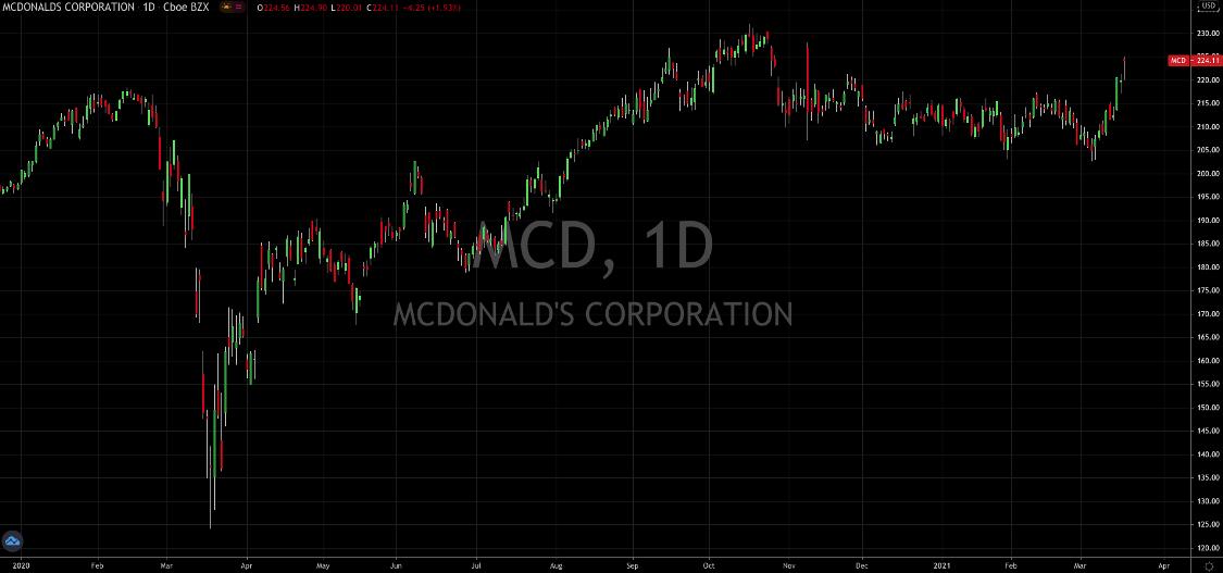 McDonalds Set To Capitalize On Shift To Value Stocks
