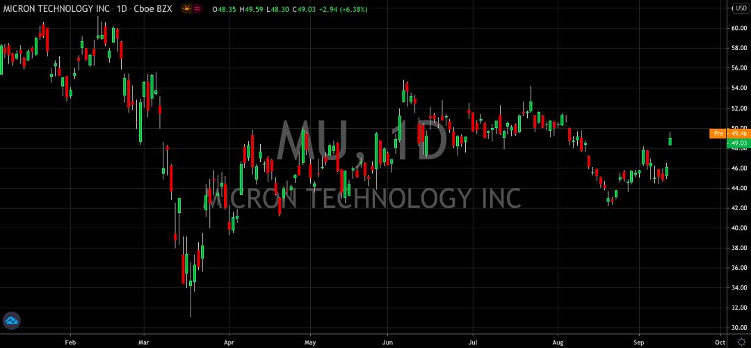 Micron (NASDAQ: MU) Ready To Take Flight Again