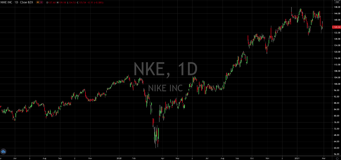 Nike Stock: A Solid Buy During A Dip