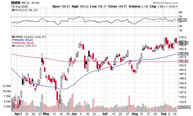 3M (NYSE: MMM) Looks Good When You Break It Down by Segment