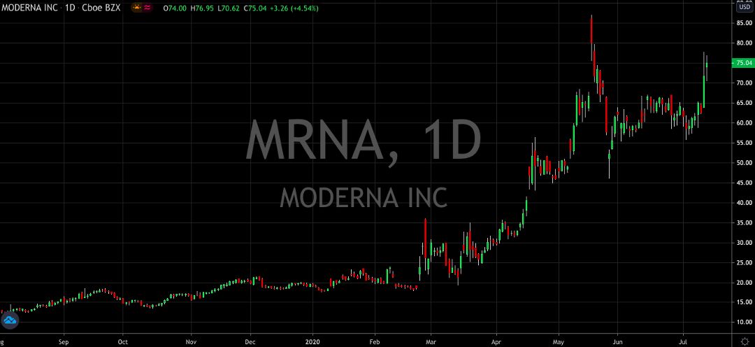 Buckle Up, Moderna (NASDAQ: MRNA) Just Reported Their Vaccine Can Create COVID-Antibodies