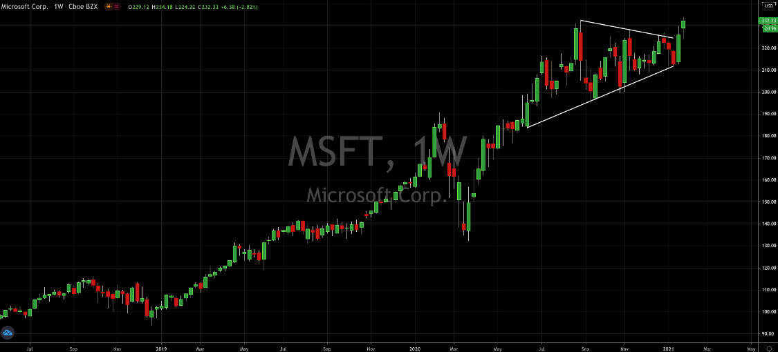 What To Expect From Microsoft (NASDAQ: MSFT) Post Earnings