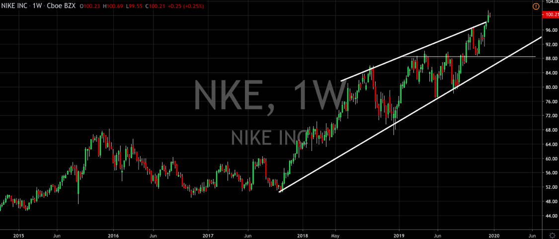Nike Enters 2020 Ahead of The Pack