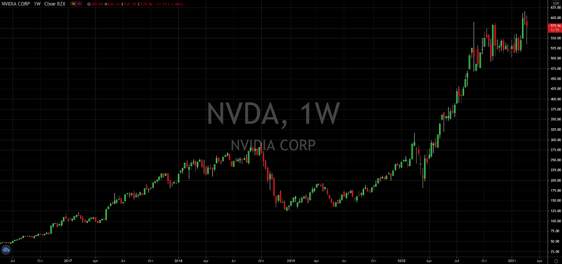 Nvidia Smashes Expectations, Heres What To Expect Next